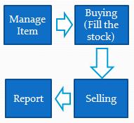 01-four-step-to-use-cash-register